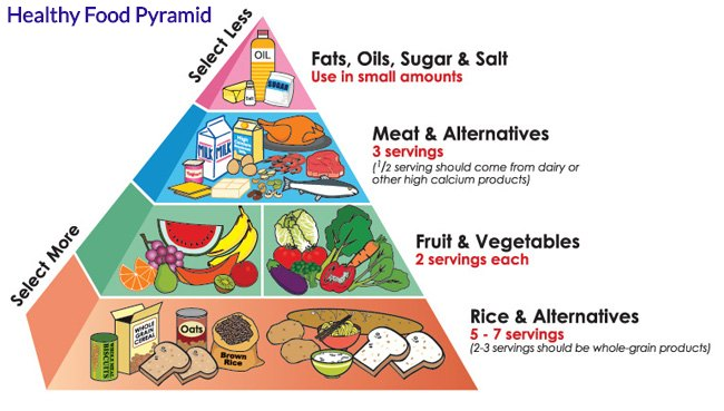 A food pyramid for maintaining a healthy weight